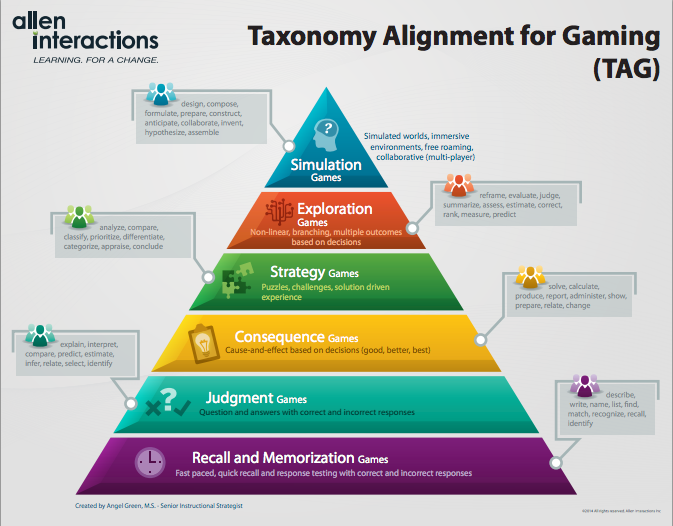 Taxonomy Alignment for Gaming (TAG) Poster